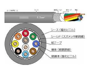 MVVS日本标准电缆,屏蔽信号抗干扰线